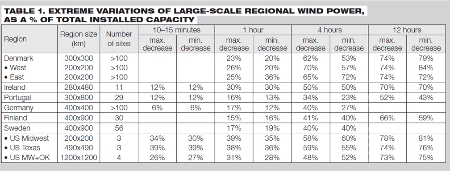 Extreme variations of large-scale regional wind power