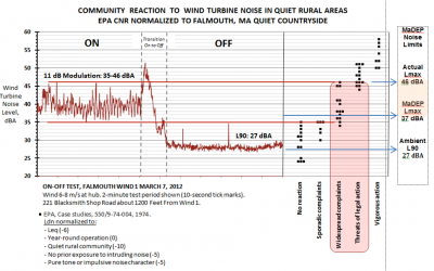 Community-reaction-wind-turbine-noise