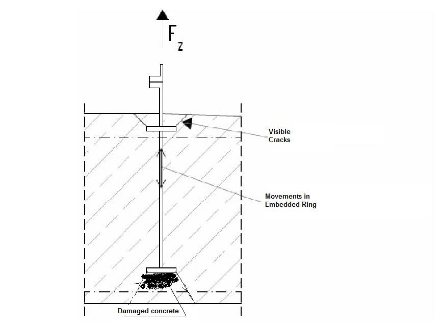 how a wind turbine works with Cracks In Onshore Wind Turbine Foundations on Water Turbine Diagram in addition Cracks In Onshore Wind Turbine Foundations also File pelton wheel  patent besides Turbines further Get Diy Wind Vane Steering.