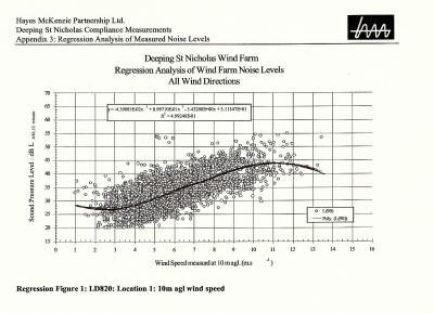Davis-regression-analysis