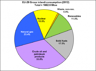 EU-28 gross inland consumption (as % of total Mtoe) in 2012 Source: Eurostat (preliminary data for 2012)