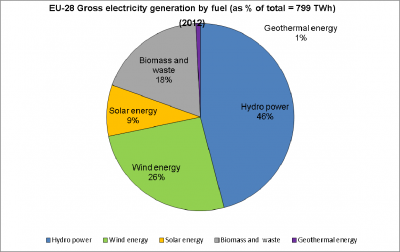 EU-28 Gross Electricity Generation by Renewable Energy (2012) Source: Eurostat (preliminary data 2012)