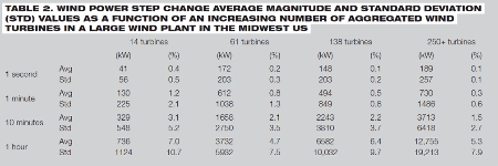 Wind power step changes