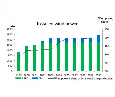 Installed wind power, 1999-2009, Denmark