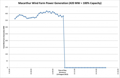Figure 3: Power generation during shutdown at Macarthur