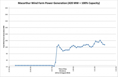 Figure 4: Power generation during start-up at Macarthur