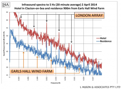 Figure 5: Infrasound tones from the London Array and Earls Hall Wind Farm