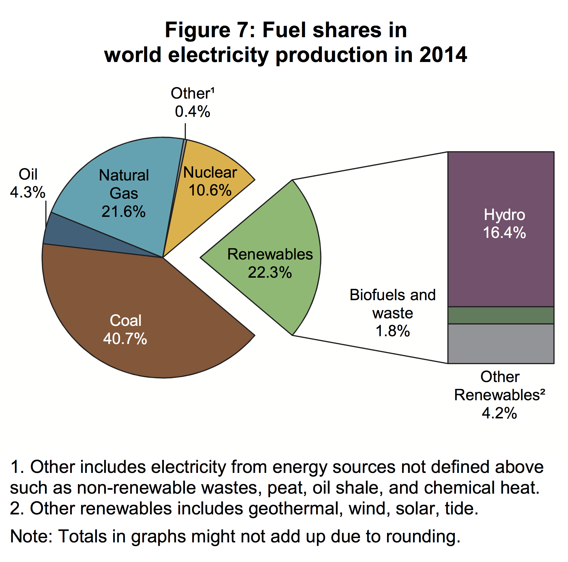 Utter Complete Total Fraud Of Wind Power Energy Impacts And Windpowerdiagrampng Considering Only Electric