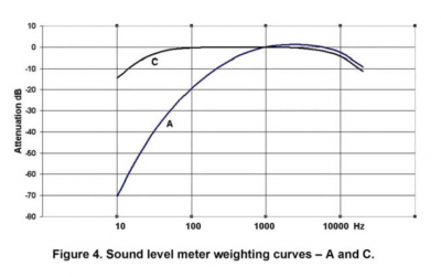 Nissenbaum-fig4-sound-level-weighting