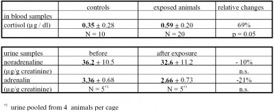 Table 1. Effects in rats of 12 exposures during 12 h, to military flight noise, Lmax = 125 dB(A).