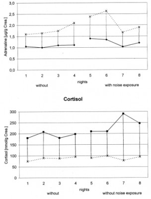 Figure 4. Time dependence curve of adrenalin and cortisol excretion in 28 test persons during 4 quiet nights and 4 nights with flight noise exposure.