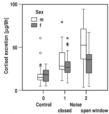 Figure 7. Nighttime cortisol excretion in males and females in the three noise groups of Figure 5.