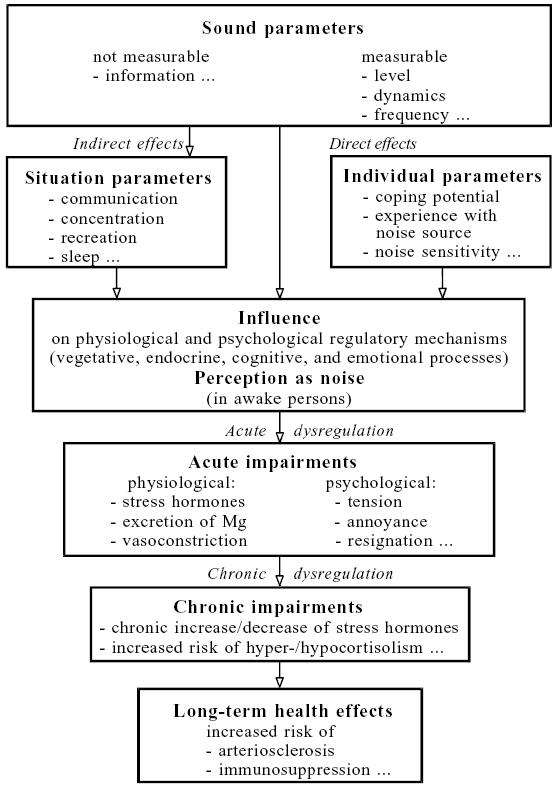 How Do Acute And Chronic Stress Impact >> Acute And Chronic Endocrine Effects Of Noise Review Of The Research