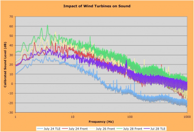 Do wind turbines affect local sound levels?
