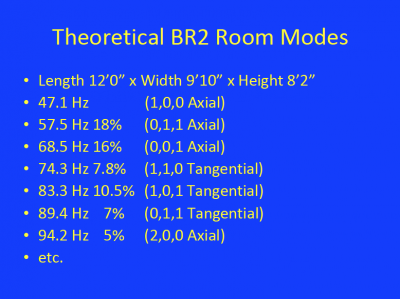 Theoretical BR2 room modes