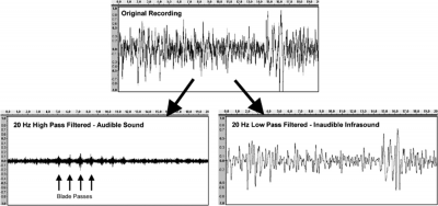 Figure 1. Upper Panel: Full-spectrum recording of sound from a wind turbine recorded for 20 seconds in a home with the wind turbine 1,500 ft downwind (digital recording kindly provided by Richard James). Lower Left Panel: Result of high-pass filtering the waveform at 20 Hz, showing the sound that is heard, including the sounds of blade passes. Lower Right Panel: Result of low-pass filtering the waveform at 20 Hz, showing the infrasound component of the sound.