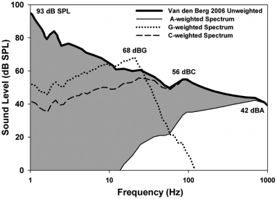 Figure 4. Low-frequency components of wind turbine sound spectrum (below 1 kHz) before and after A-weighting. The original spectrum was taken from Van den Berg (2006). The shaded area represents the degree of alteration of the spectrum by A-weighting. A-weighting (i.e., adjusting the spectrum according to the sensitivity of human hearing) has the effect of ignoring the fact that low-frequency sounds can stimulate the outer hair cells [OHC]OHC at levels that are not heard. Representing this sound as 42 dBA, based on the peak of the spectrum, ignores the possibility that low-frequency components down to frequencies as low as 5 Hz (from Figure 3) are stimulating the OHC. Also shown are the spectra after G-weighting (dotted) and C-weighting (dashed) for comparison.