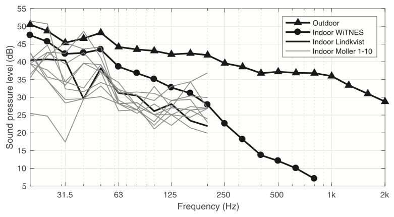 Low-frequency outdoor–indoor noise level difference for wind