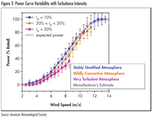 How turbulence can impact power performance | Wind Energy