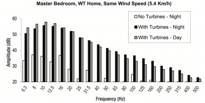 Figure 1: Data collected by an independent accredited firm, inside the Master Bedroom of the WT-home. Comparison of values at the same wind speed.[4]