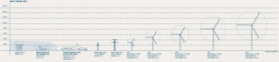 Wind-turbine-sizes-1985-2007