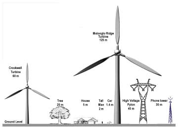 Acoustic Ecology Special Report Wind Energy Noise Impacts