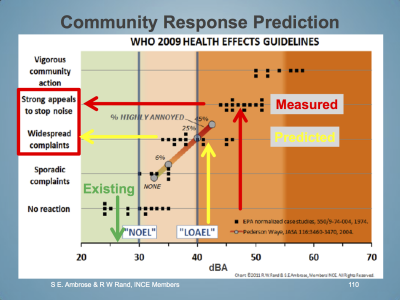 community-response-prediction