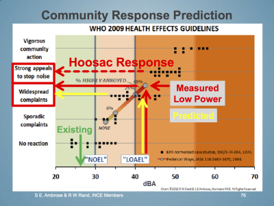 community-response-prediction-hoosac