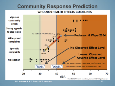 community-response-prediction-who