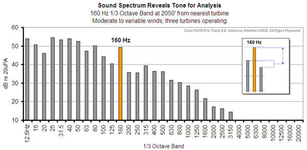 Wind turbine noise: an independent assessment of sound